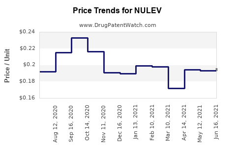 Drug Price Trends for NULEV