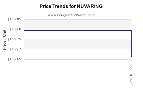 Drug Prices for NUVARING