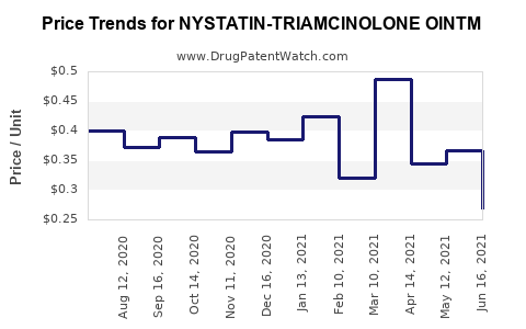 Drug Price Trends for NYSTATIN-TRIAMCINOLONE OINTM