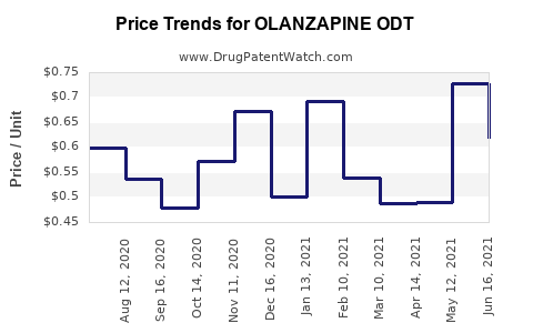 Drug Price Trends for OLANZAPINE ODT