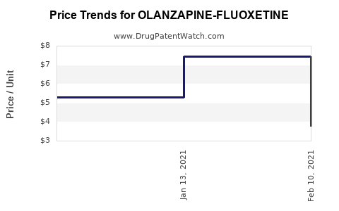 Drug Price Trends for OLANZAPINE-FLUOXETINE