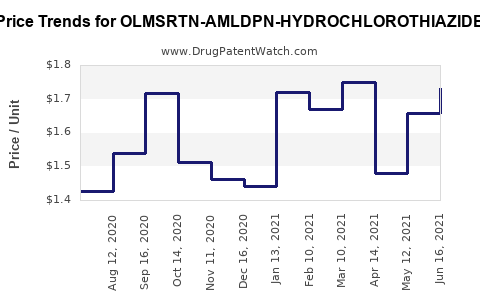 Drug Price Trends for OLMSRTN-AMLDPN-HYDROCHLOROTHIAZIDE