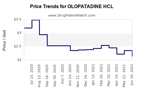 Drug Price Trends for OLOPATADINE HCL