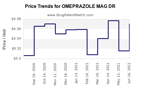 Drug Price Trends for OMEPRAZOLE MAG DR