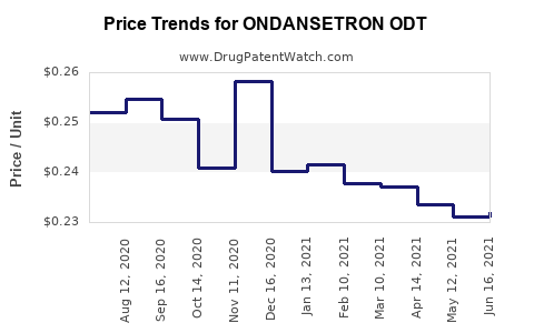 Drug Price Trends for ONDANSETRON ODT