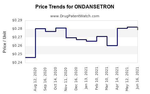 Drug Price Trends for ONDANSETRON