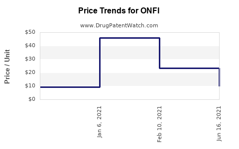 Drug Price Trends for ONFI