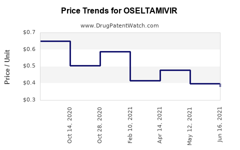 Drug Price Trends for OSELTAMIVIR