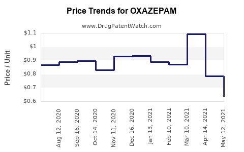 Drug Prices for OXAZEPAM
