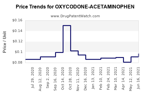 Drug Price Trends for OXYCODONE-ACETAMINOPHEN