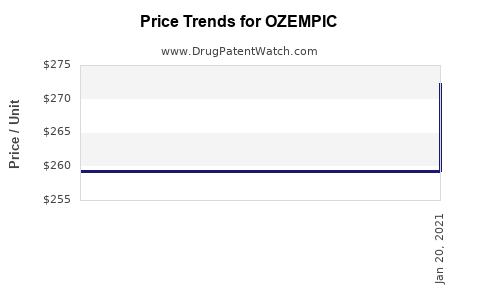 Drug Price Trends for OZEMPIC