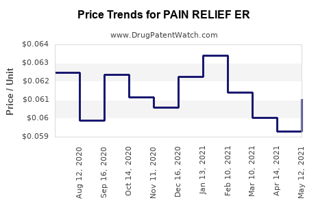 Drug Price Trends for PAIN RELIEF ER
