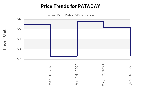 Drug Prices for PATADAY