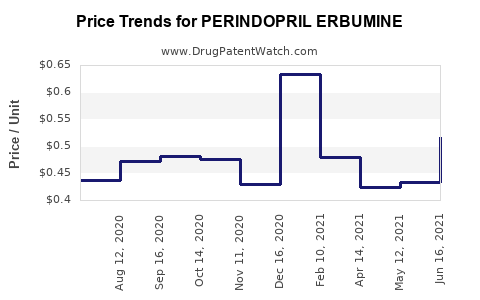 Drug Price Trends for PERINDOPRIL ERBUMINE