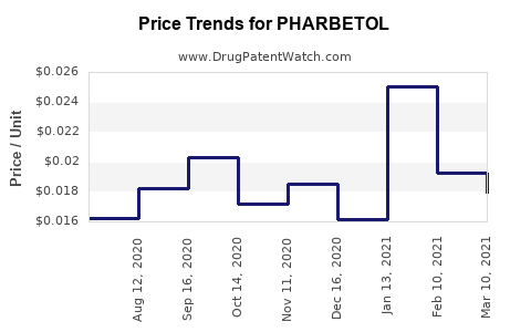 Drug Price Trends for PHARBETOL
