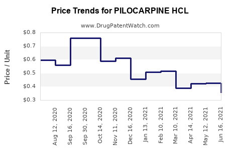 Drug Price Trends for PILOCARPINE HCL