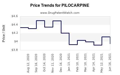 Drug Price Trends for PILOCARPINE
