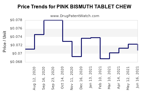 Drug Price Trends for PINK BISMUTH TABLET CHEW