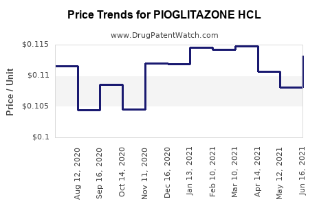 Drug Price Trends for PIOGLITAZONE HCL