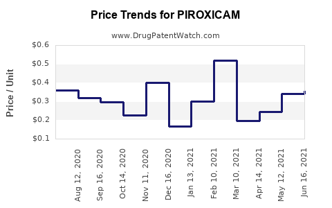 Drug Prices for PIROXICAM