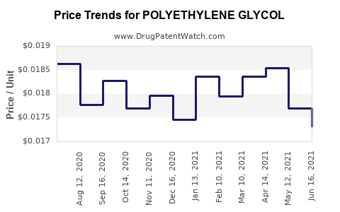 Drug Price Trends for POLYETHYLENE GLYCOL