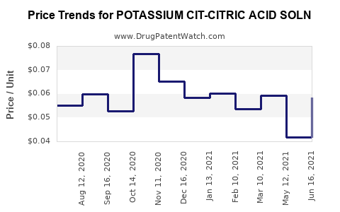 Drug Price Trends for POTASSIUM CIT-CITRIC ACID SOLN
