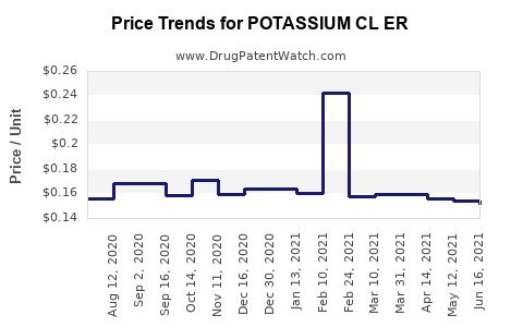 Drug Price Trends for POTASSIUM CL ER