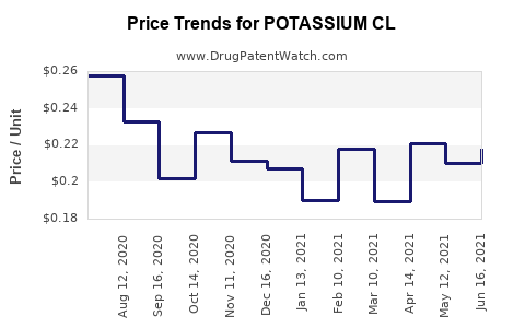 Drug Price Trends for POTASSIUM CL