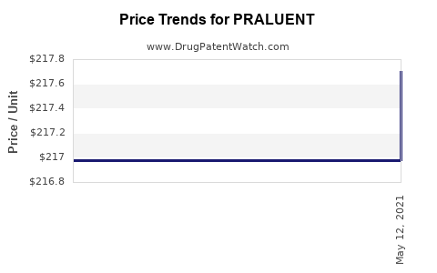 Drug Prices for PRALUENT