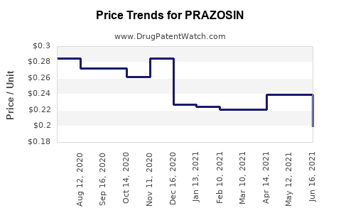 Drug Price Trends for PRAZOSIN