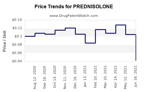 Drug Price Trends for PREDNISOLONE