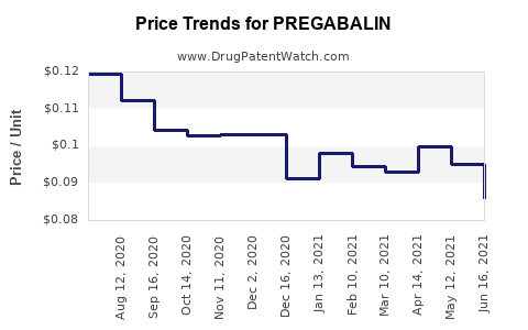 Drug Price Trends for PREGABALIN