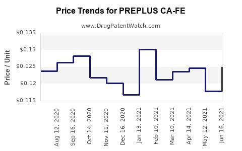 Drug Price Trends for PREPLUS CA-FE