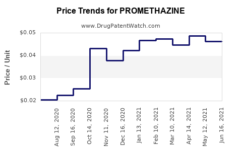 Drug Price Trends for PROMETHAZINE