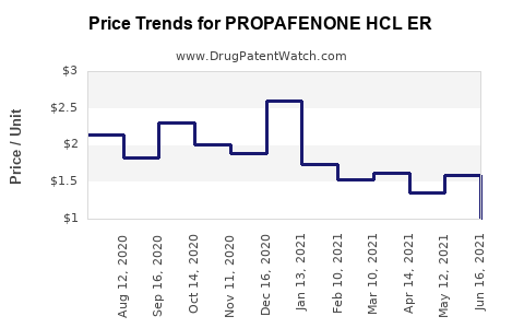 Drug Price Trends for PROPAFENONE HCL ER