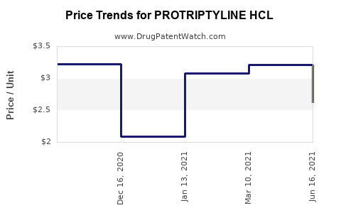 Drug Price Trends for PROTRIPTYLINE HCL