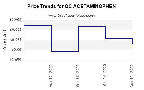 Drug Price Trends for QC ACETAMINOPHEN