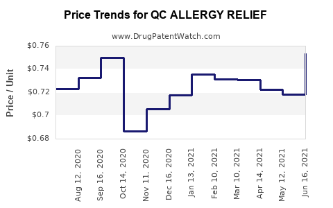 Drug Price Trends for QC ALLERGY RELIEF