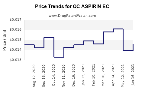 Drug Price Trends for QC ASPIRIN EC