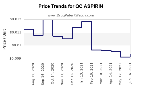 Drug Price Trends for QC ASPIRIN