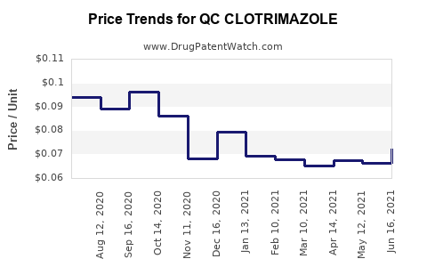 Drug Price Trends for QC CLOTRIMAZOLE