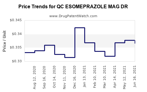 Drug Price Trends for QC ESOMEPRAZOLE MAG DR