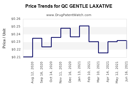 Drug Price Trends for QC GENTLE LAXATIVE