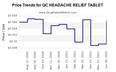 Drug Price Trends for QC HEADACHE RELIEF TABLET
