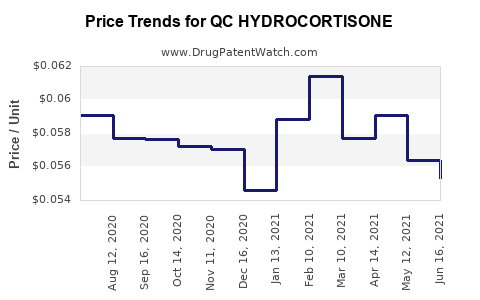 Drug Price Trends for QC HYDROCORTISONE
