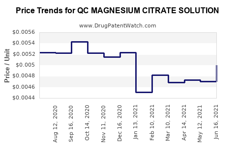Drug Price Trends for QC MAGNESIUM CITRATE SOLUTION