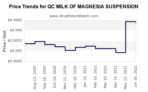 Drug Price Trends for QC MILK OF MAGNESIA SUSPENSION