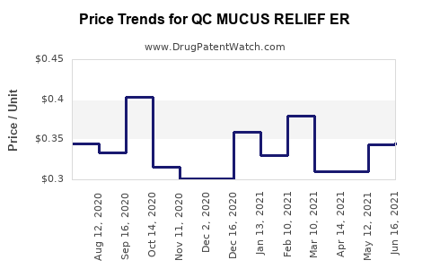 Drug Price Trends for QC MUCUS RELIEF ER