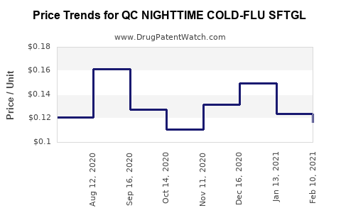 Drug Price Trends for QC NIGHTTIME COLD-FLU SFTGL
