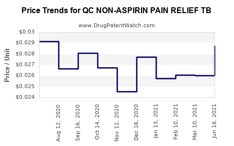 Drug Price Trends for QC NON-ASPIRIN PAIN RELIEF TB